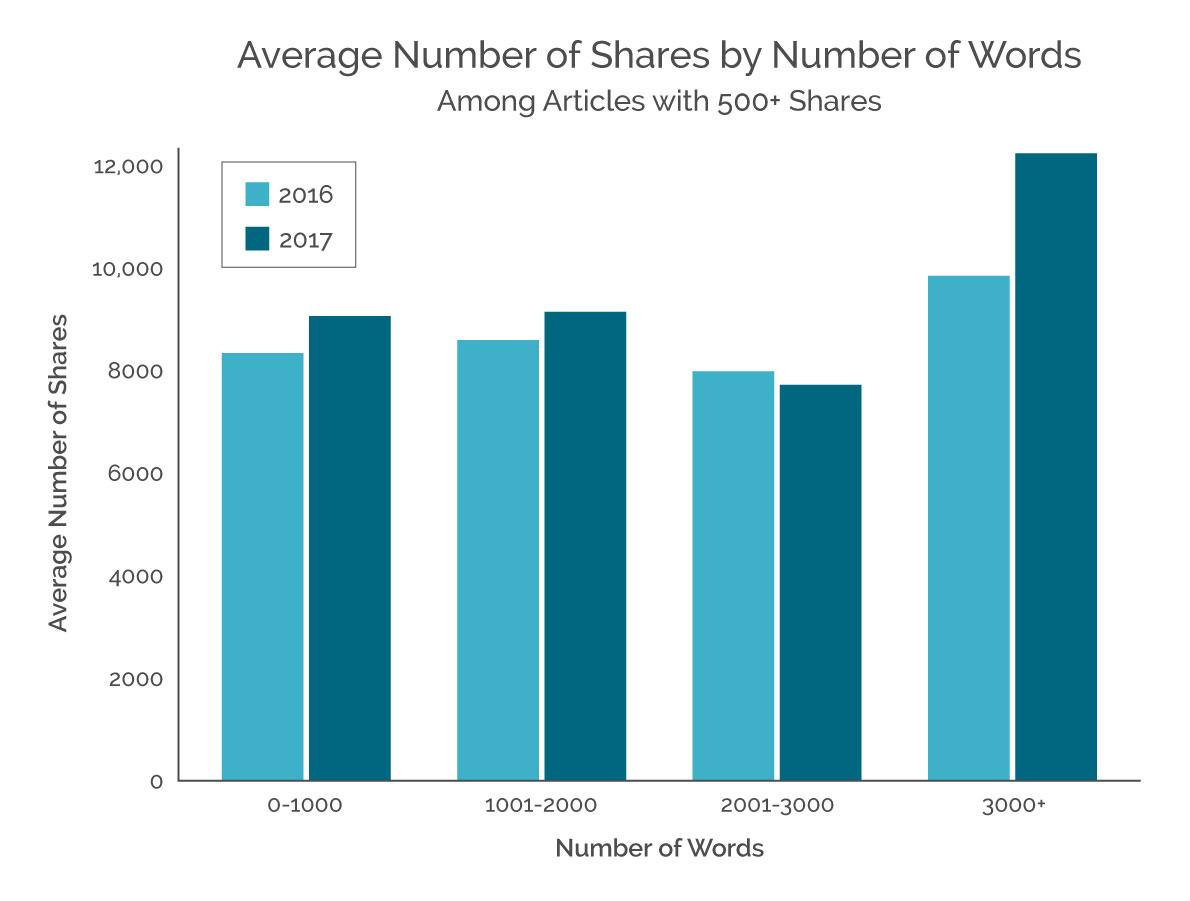 3_Number of Words-Growista